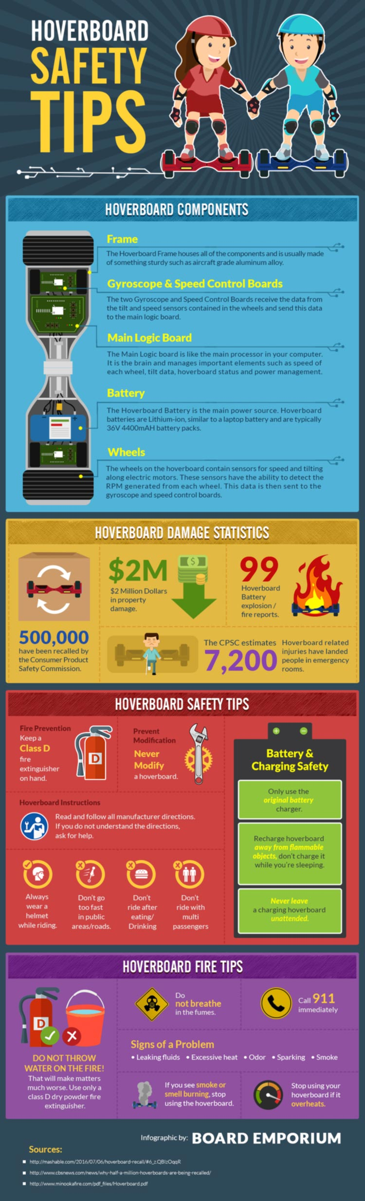 Infographic explaining hoverboard safety from boardemporium.com